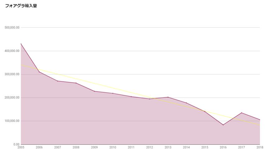 フォアグラ輸入量の推移